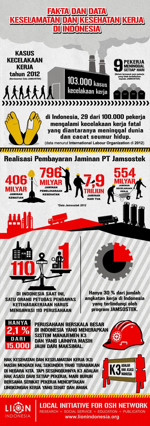 Infografik - Data dan Kondisi K3 di Indonesia 2013 - bagian 2