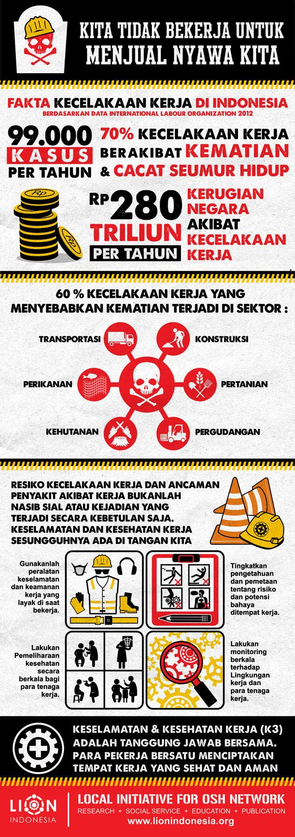 Infografik - Data dan Kondisi K3 di Indonesia 2013 - bagian 1