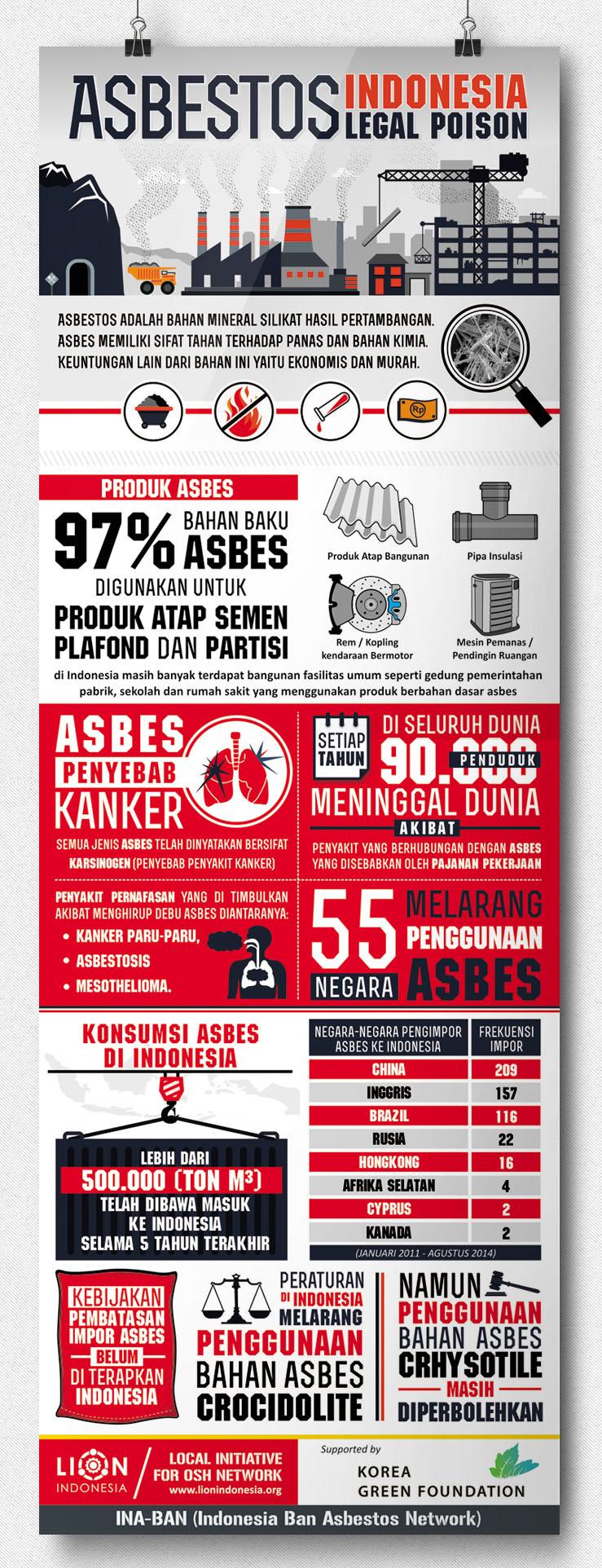 Infografik bahaya asbes