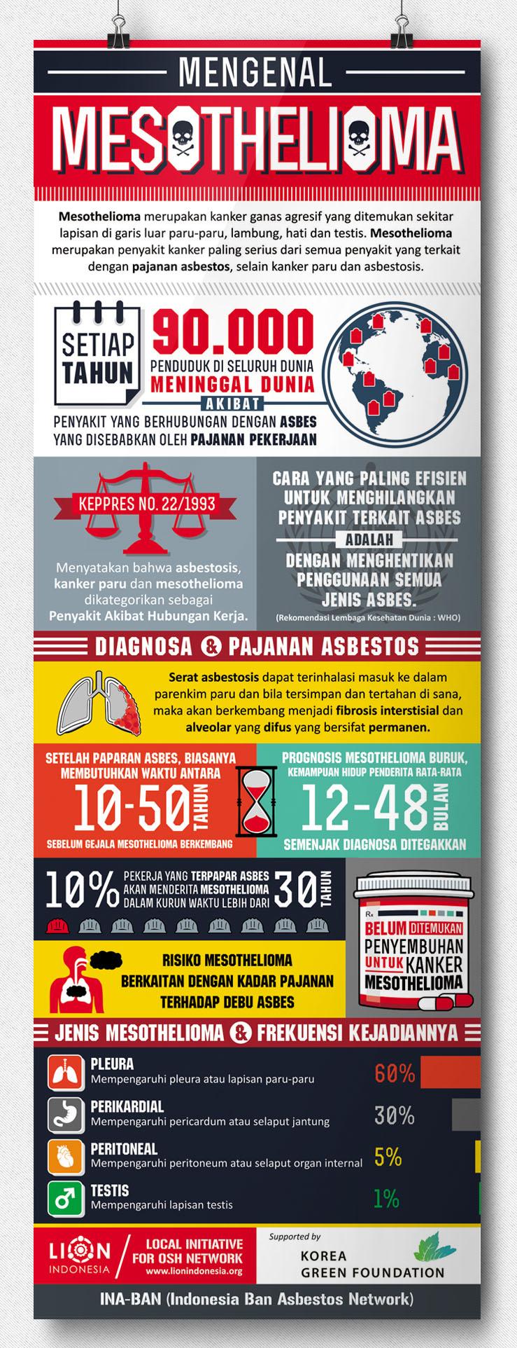 Infografik Mesothelioma