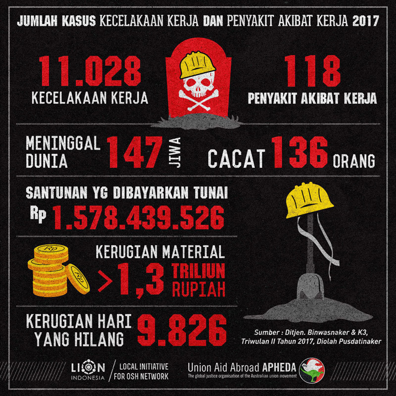 kasus Kecelakaan kerja (KK) dan Penyakit akibat kerja (PAK) 2017